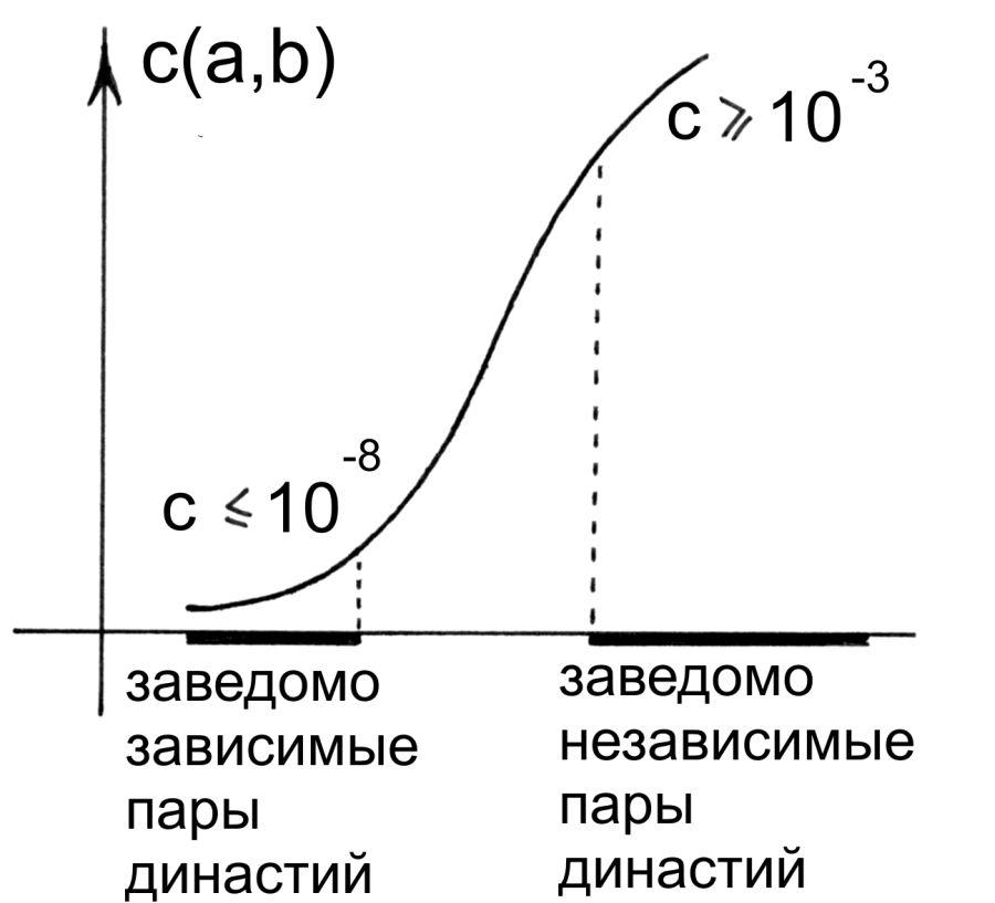 А.Т.Фоменко ЧИСЛА ПРОТИВ ЛЖИ. Глава 5.§2