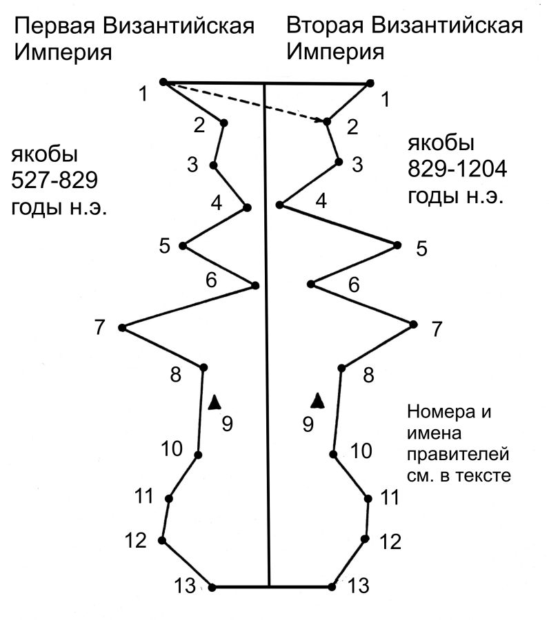 А.Т.Фоменко ЧИСЛА ПРОТИВ ЛЖИ. Глава 6.§3