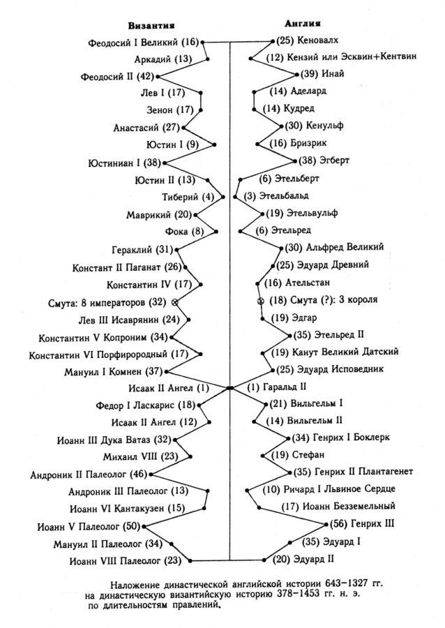 """3. ЗАГАДОЧНЫЕ ЦАРСКИЕ ДИНАСТИИ-ДУБЛИКАТЫ ВНУТРИ """"УЧЕБНИКА СКАЛИГЕРА-ПЕТАВИУСА""""."""