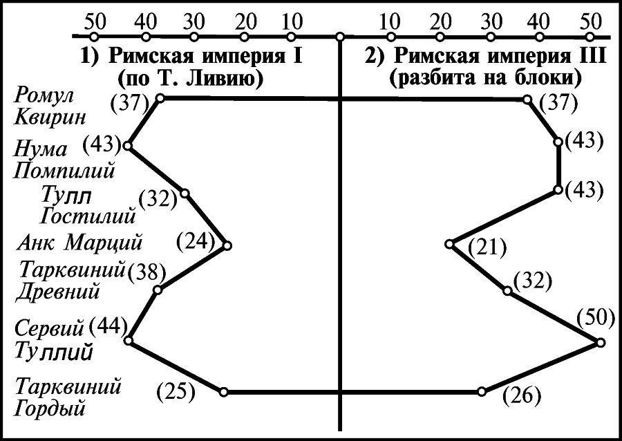 А.Т.Фоменко «АНТИЧНОСТЬ-ЭТО СРЕДНЕВЕКОВЬЕ». Глава 5.§1