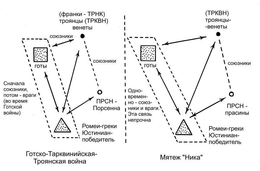 А.Т.Фоменко «АНТИЧНОСТЬ-ЭТО СРЕДНЕВЕКОВЬЕ». Глава 5.§3