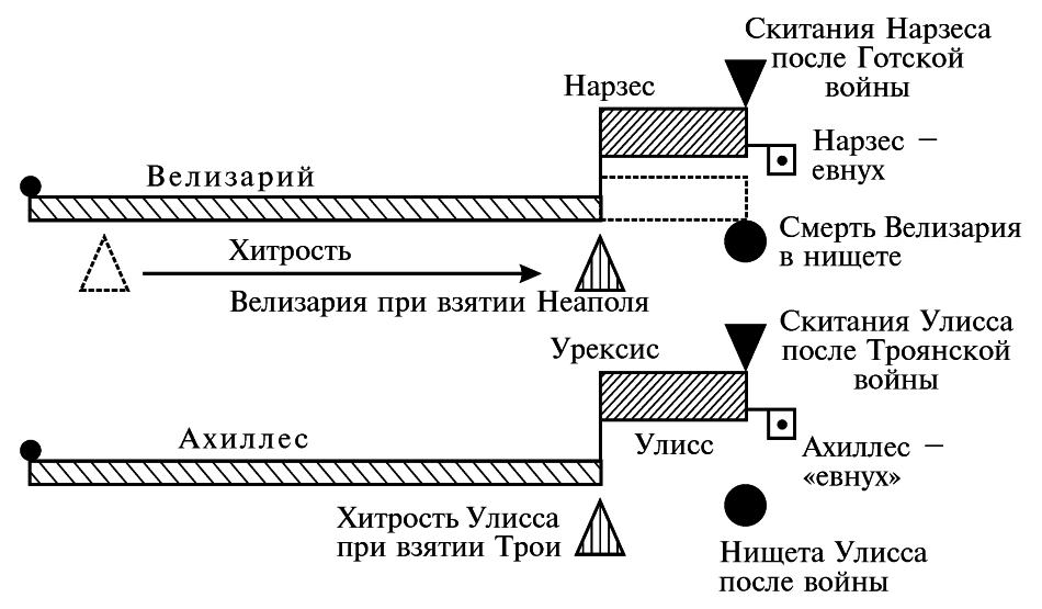 А.Т.Фоменко АНТИЧНОСТЬ — ЭТО СРЕДНЕВЕКОВЬЕ Глава 5.§21