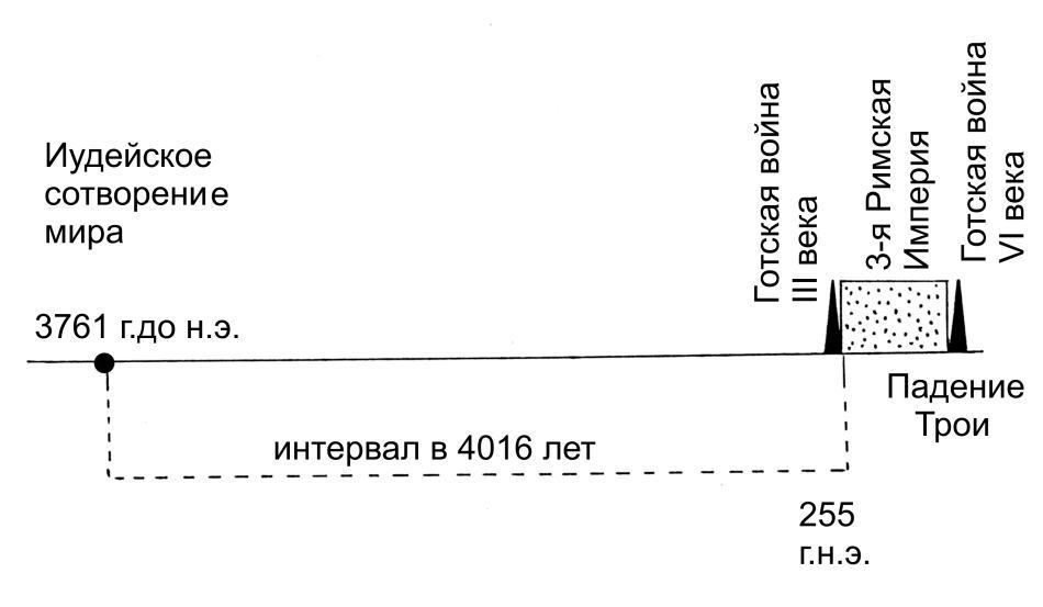 А.Т.Фоменко АНТИЧНОСТЬ — ЭТО СРЕДНЕВЕКОВЬЕ Глава 5.§22,§23,§24,§25