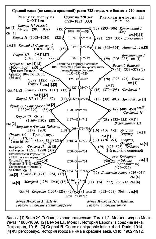 А.Т.Фоменко АНТИЧНОСТЬ — ЭТО СРЕДНЕВЕКОВЬЕ Глава 7.§4