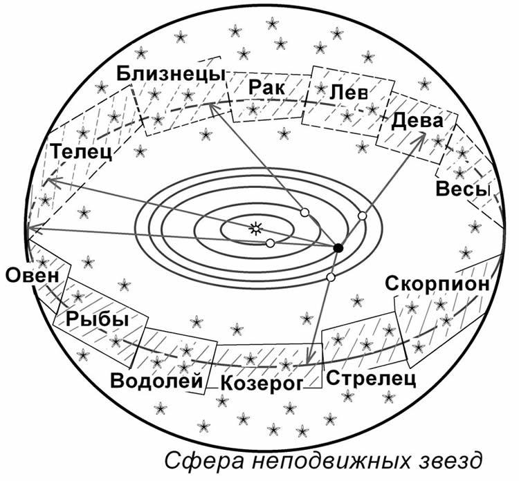 Гороскоп рассчитать планет расположение